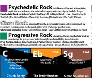 The Periodic Table of Rock & Roll sample 1